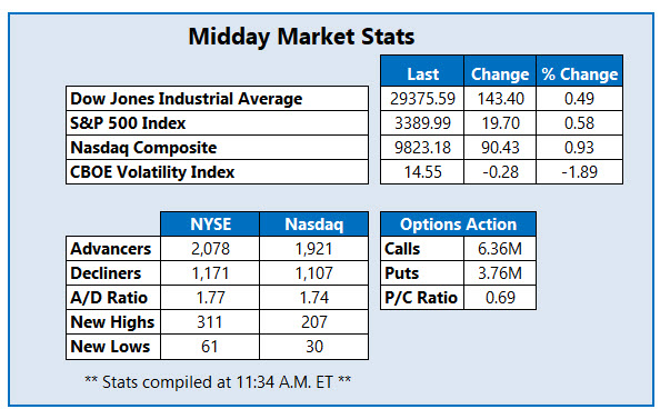 midday stats feb 19