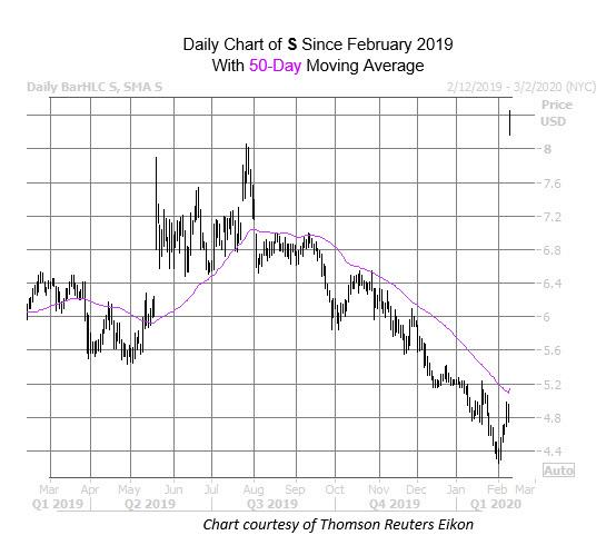 S Chart Feb 11