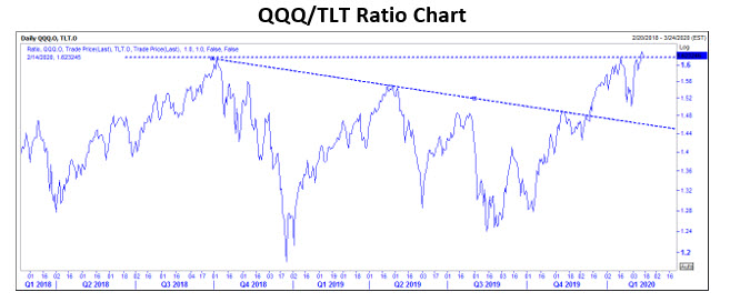 QQQ TLT Ratio Chart