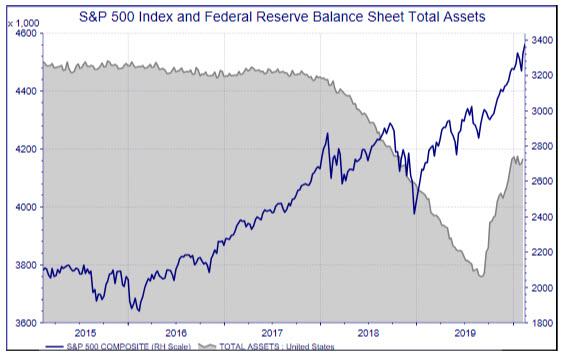 SPX Fed Balance Sheet Assets
