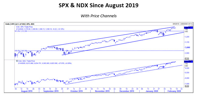 SPX NDX Aug 2019