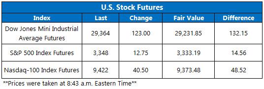 Stock Futures Chart Feb 6