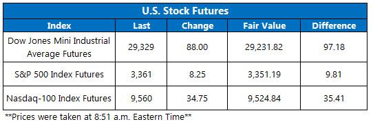 US stock futures feb 11