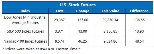 US stock futures feb 12
