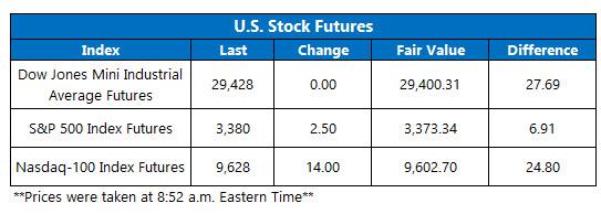 us stock futures feb 14