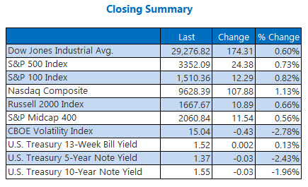 closing indexes summary feb 10