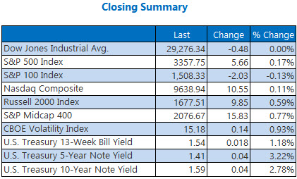 closing indexes summary feb 11