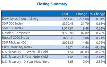 closing indexes summary feb 12
