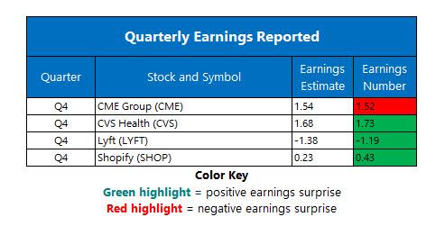 corporate earnings feb 12