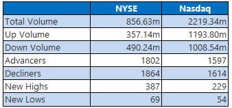 nyse and nasdaq stats feb 13