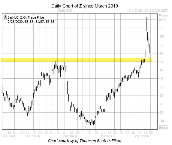Z chart Feb 28