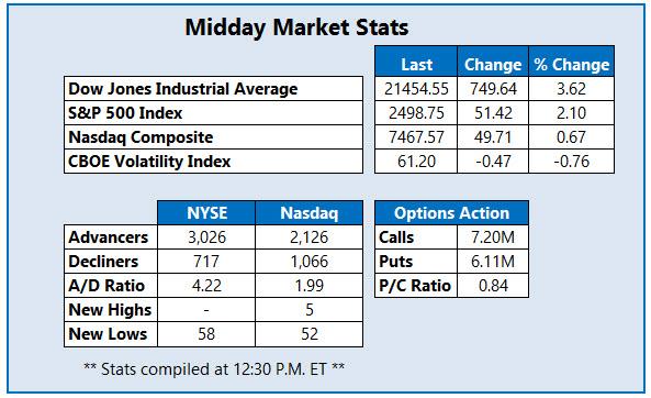 NEW new midday market stats mar 25