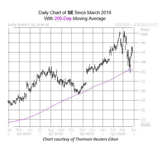 SE WKALT Chart March 17