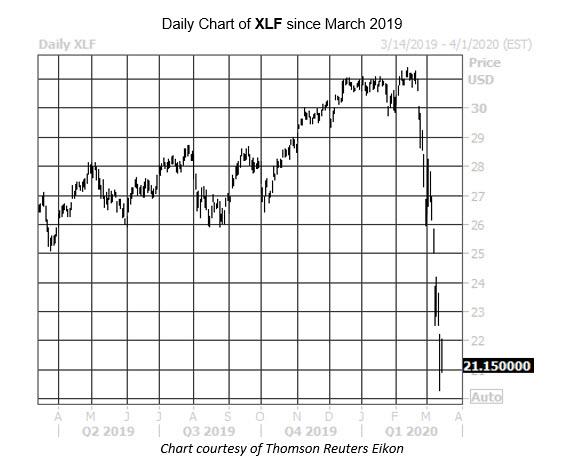 Daily Stock Chart XLF