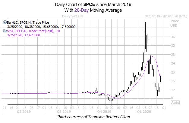 spce chart mar 25