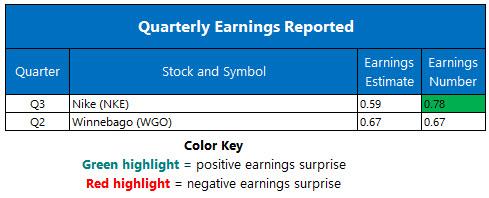 earnings mar 25