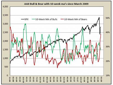 AAI Bulls Bears Chart