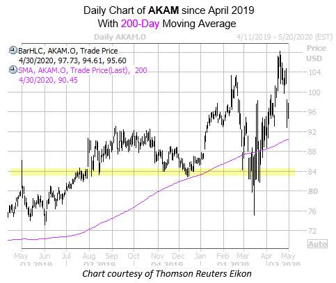 CotW AKAM Chart