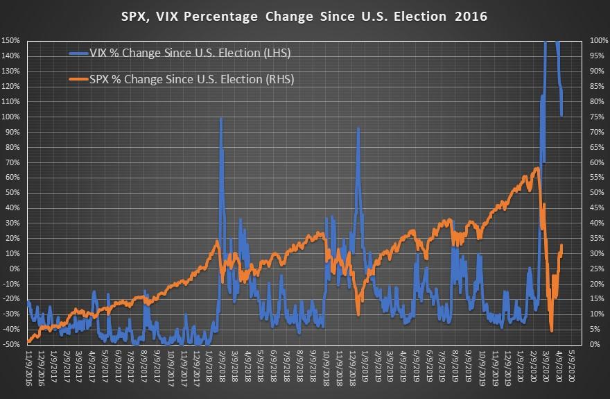 CotW VIX SPX Chart April 17
