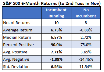 S&P 500 6-Month Returns (To 2nd Tues in Nov) 2