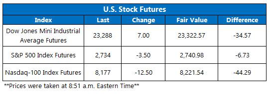 Stock Futures Chart April 9