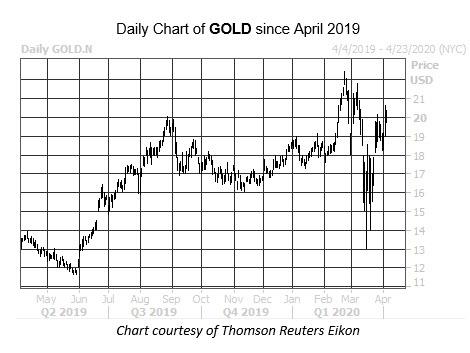WKEND Chart GOLD