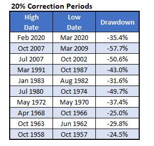 SPX 20percent corrections