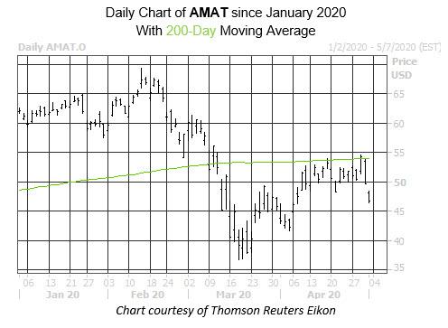 WKALT AMAT Stock Chart